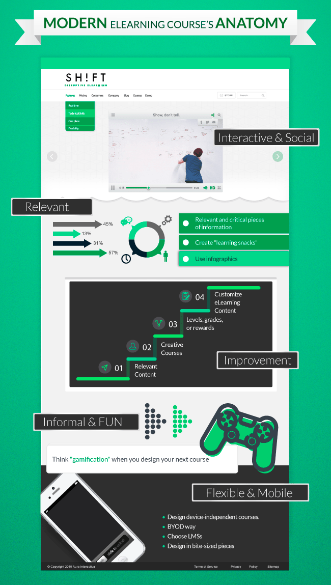 Анатомия учебного курса инфографика
