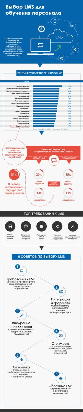 Выбор LMS: проектный подход. Инфографика