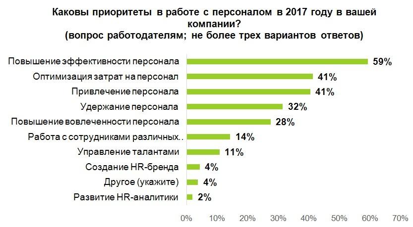 Что ждет HR-сферу в 2017 году? Исследование «Avito Работа»