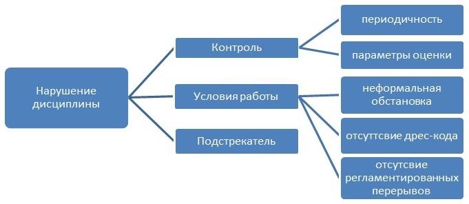 Древо-диаграмма. Причины проблем в работе