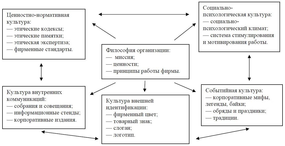Структура корпоративной культуры