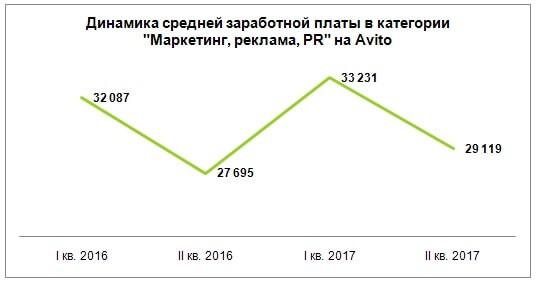 Динамика заработной платы в сферах маркетинга, рекламы и PR: исследование Avito