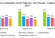 Топ-5 категорий «Avito Работа», вся Россия, II квартал 2017