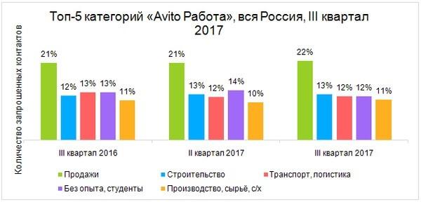 Средняя зарплата по вакансиям на «Avito Работа» за III квартал 2017 года по всей России