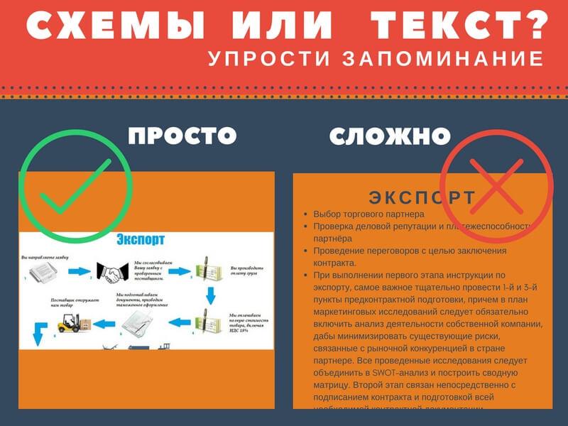 Инфорафика и блок-схемы бизнес процессов