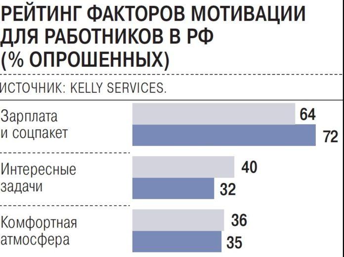 Деньги, полис и новые знания: что больше всего ценят российские работники