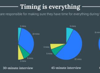 Временная структура проведения интервьюирования в Google
