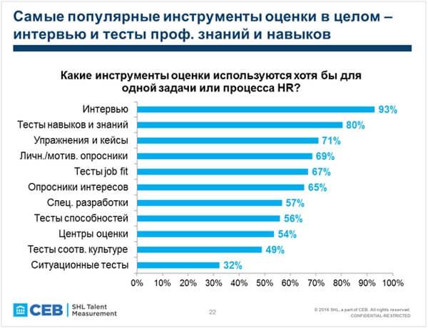 Первые данные исследования локальных тенденций в оценке персонала (LATR) 2017