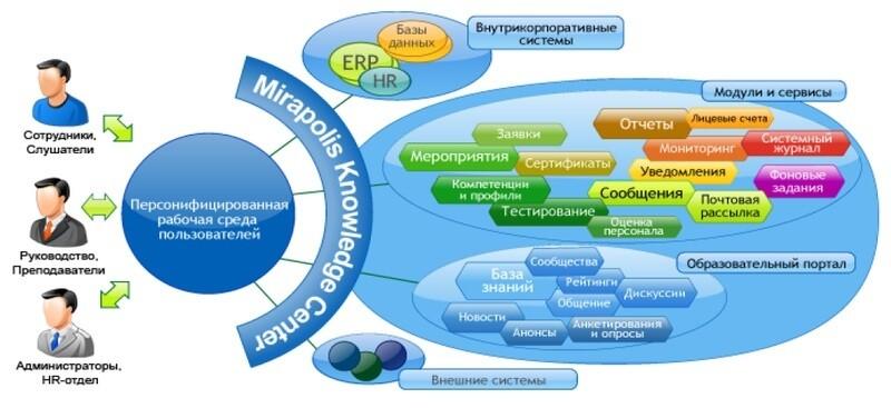 Системы дистанционного обучения LMS