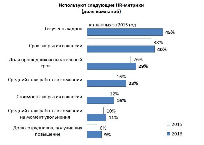Результаты опроса применении HR-метрик в российских компаниях в 2016 г.