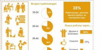 Я люблю свою работу: 77 % россиян удовлетворены работой.