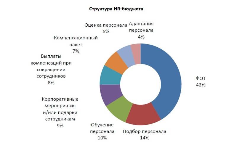 Результаты опроса о структуре HR-бюджета российских компаний в 2016 г.