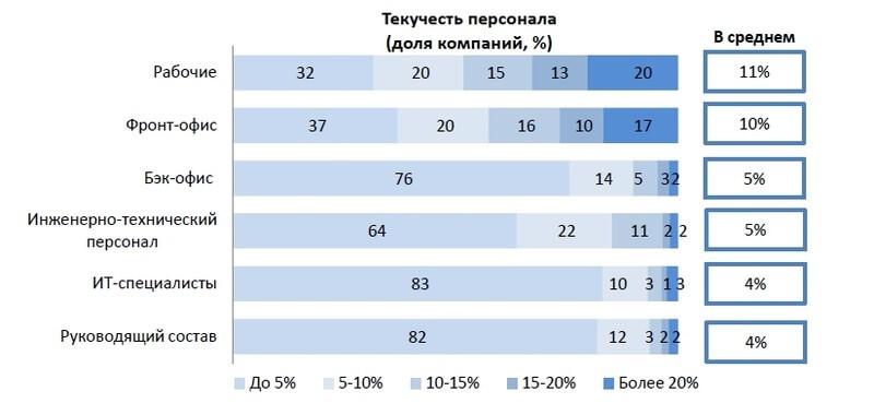 Результаты опроса о текучести в российских компаний в 2016 г.