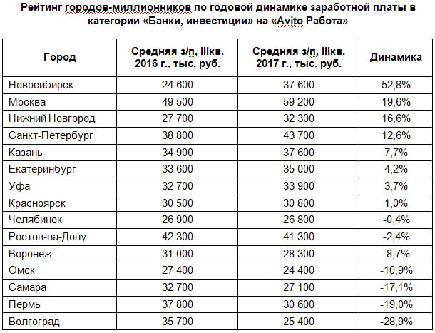 В каких городах России банковские работники получают больше?