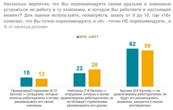 Только 13% занятых россиян готовы рекомендовать своего работодателя