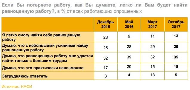 Задержки или снижение уровня заработной платы тревожит более половины россиян