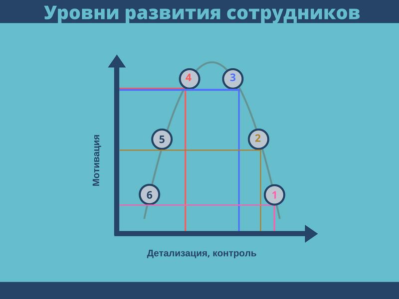 Определение уровня развития сотрудника