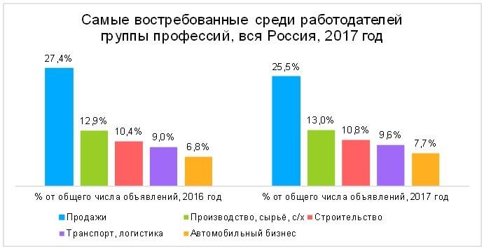 Самыу востребованные среди работодателей по России были профессии