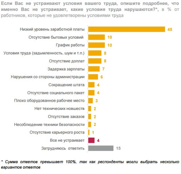 Большинство россиян удовлетворены условиями труда