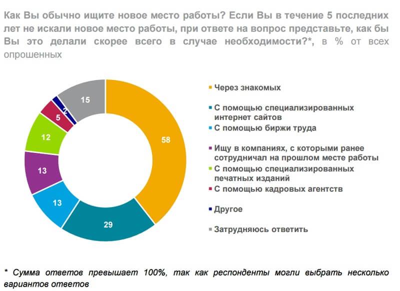 Россияне ищут работу через знакомых: исследование НАФИ