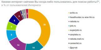 Эксперты НАФИ назвали Avito самым популярным сайтом для поиска работы