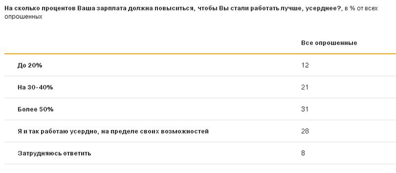 """<a href=""""http://hr-elearning.ru/wp-content/uploads/2018/03/nafi_rab1.png""""><img src=""""http://hr-elearning.ru/wp-content/uploads/2018/03/nafi_rab1.png"""" alt=""""78% россиян готовы сменить место работы, если им предложат повышение заработной платы."""" width=""""800"""" height=""""323"""" class=""""alignleft size-full wp-image-4103"""" /></a>"""