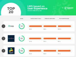 Топ-20 систем управления обучением (LMS) на основе отзывов пользователей систем.
