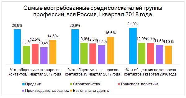 Аналитики Avito: в России самые высокие зарплаты у работников строительной сферы