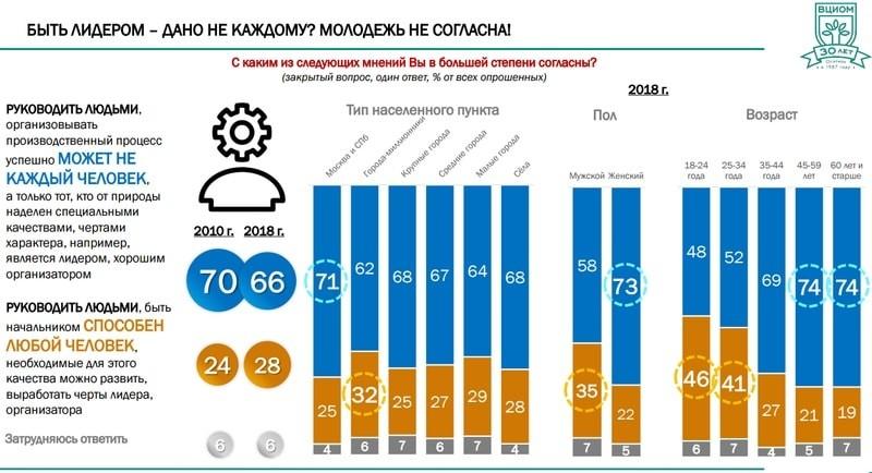 Больше половины россиян (66%) считают, что лидерским навыкам нельзя научиться - они приобретаются при рождении.