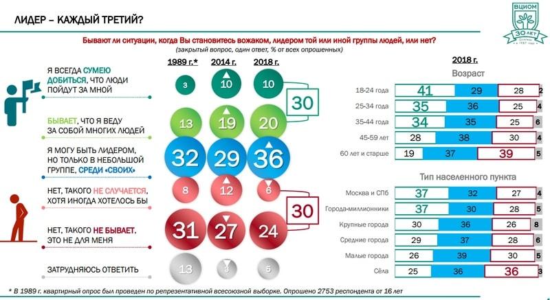 20% считают, что смогут иногда возглавлять большие группы людей (19% в 2014 году), 36% способны руководить небольшим количеством подчиненных