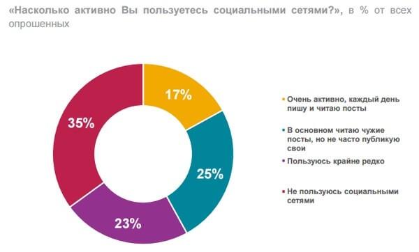 Активными пользователями соцсетей являются 17% россиян