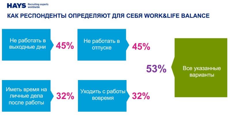 Work-life balance 2018