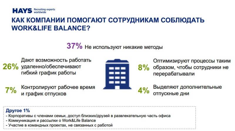 Соблюдение баланса между работой и личной жизнью является одним из главных факторов мотивации.