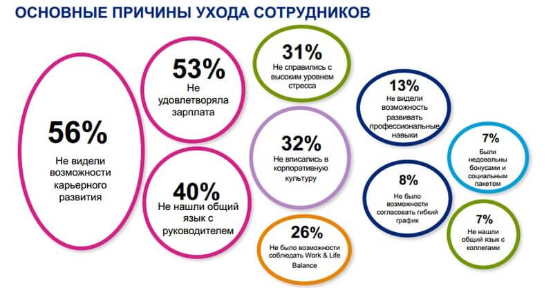 Основные причины ухода сотрудников в российских компаниях