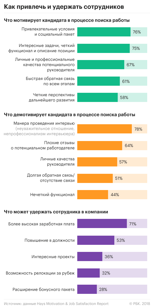 Факторы удержания персонала исследование 2018