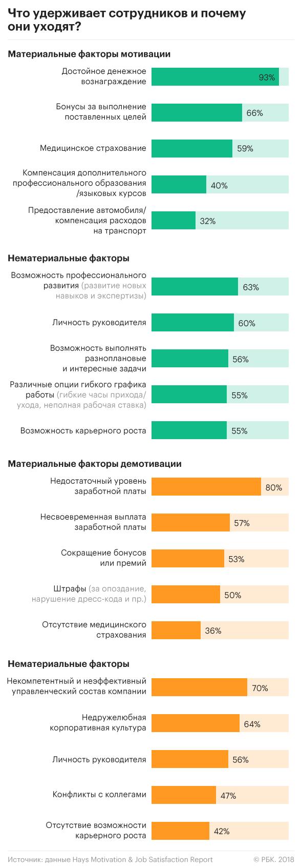 Факторы мотивации персонала и демотивации исследование 2018 г