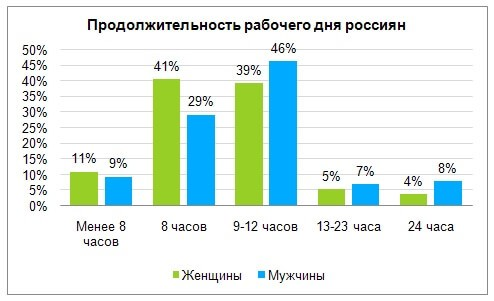 Avito: две трети россиян работают сверхурочно, продолжительность рабочего дня