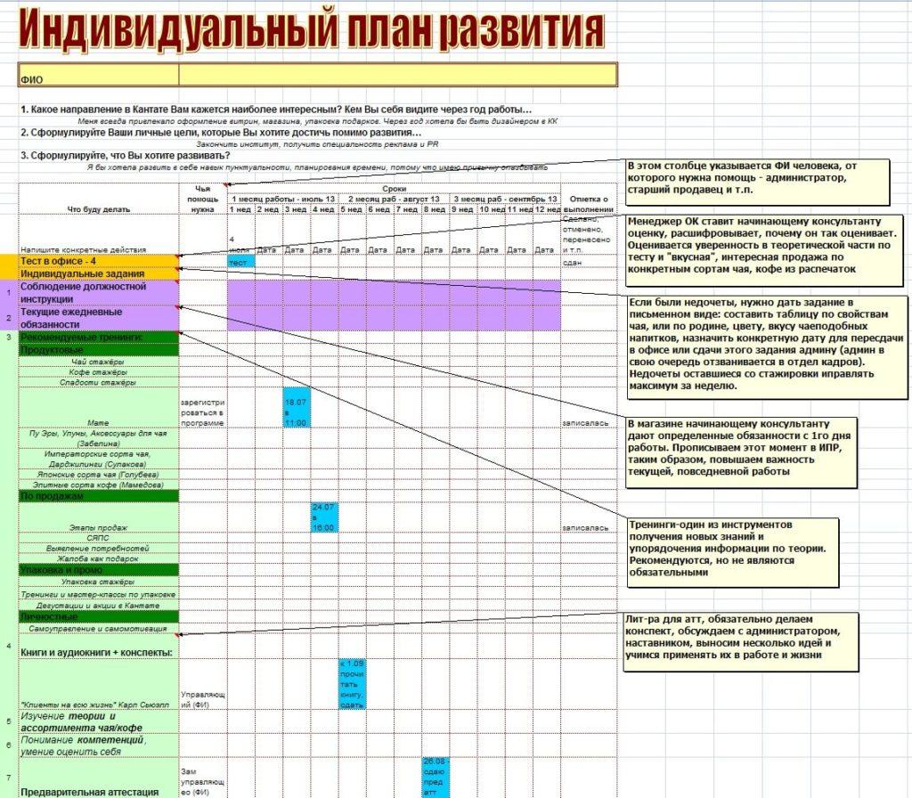 Пример заполненного плана развития сотрудника