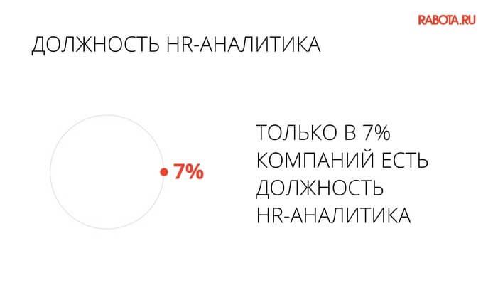есть ли в компании должность HR-аналитика, только 7% респондентов ответили утвердительно.