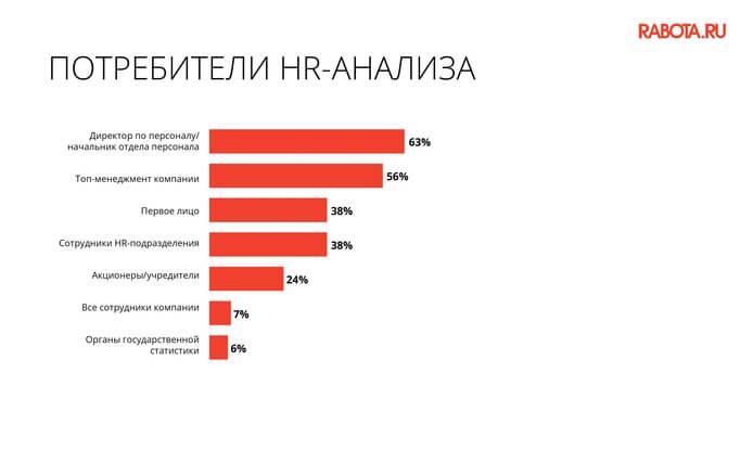 основными потребителями HR-аналитики