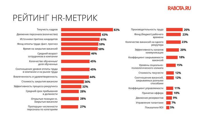 рейтинг HR метрик