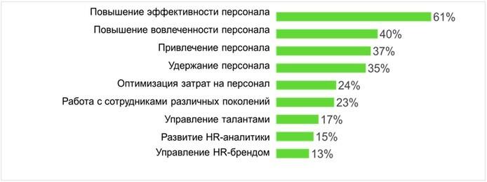 Повышение эффективности персонала как ключевое направление в HR отметили 61%