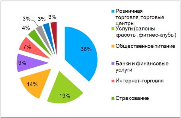 Исследование проводилось по всей России в формате опроса НR-специалистов и руководителей