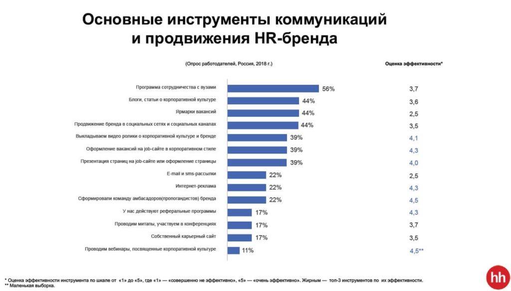 Основные инструменты коммуникаций и продвижения HR-бренда 2019