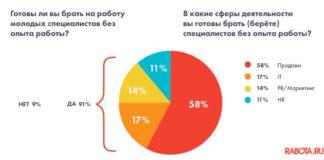 91% компаний готовы брать молодых специалистов.