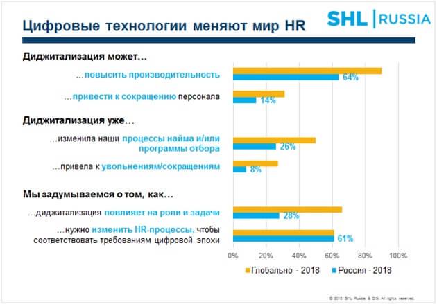 Технологические решения продолжат менять HR-процессы.
