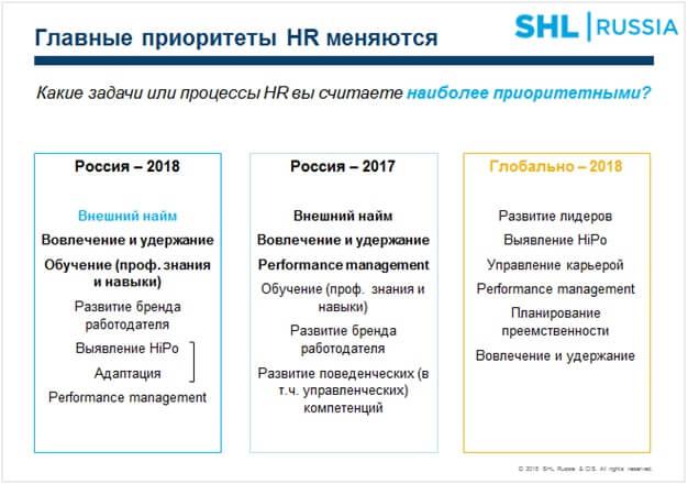 Главные приоритеты HR службы