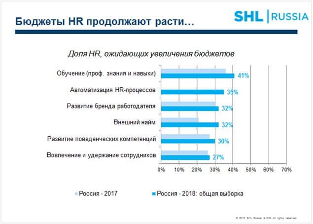 В России продолжают расти HR-бюджеты