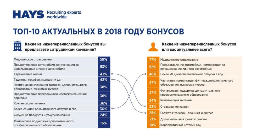 топ 2018 бонусов и вознаграждений персонала
