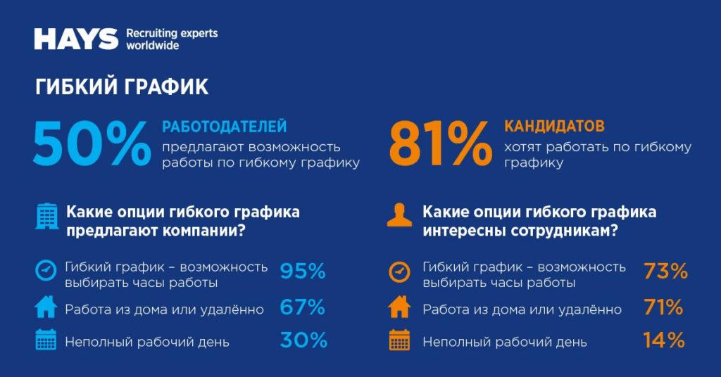 81 % респондентов хотят работать по гибкому графику.